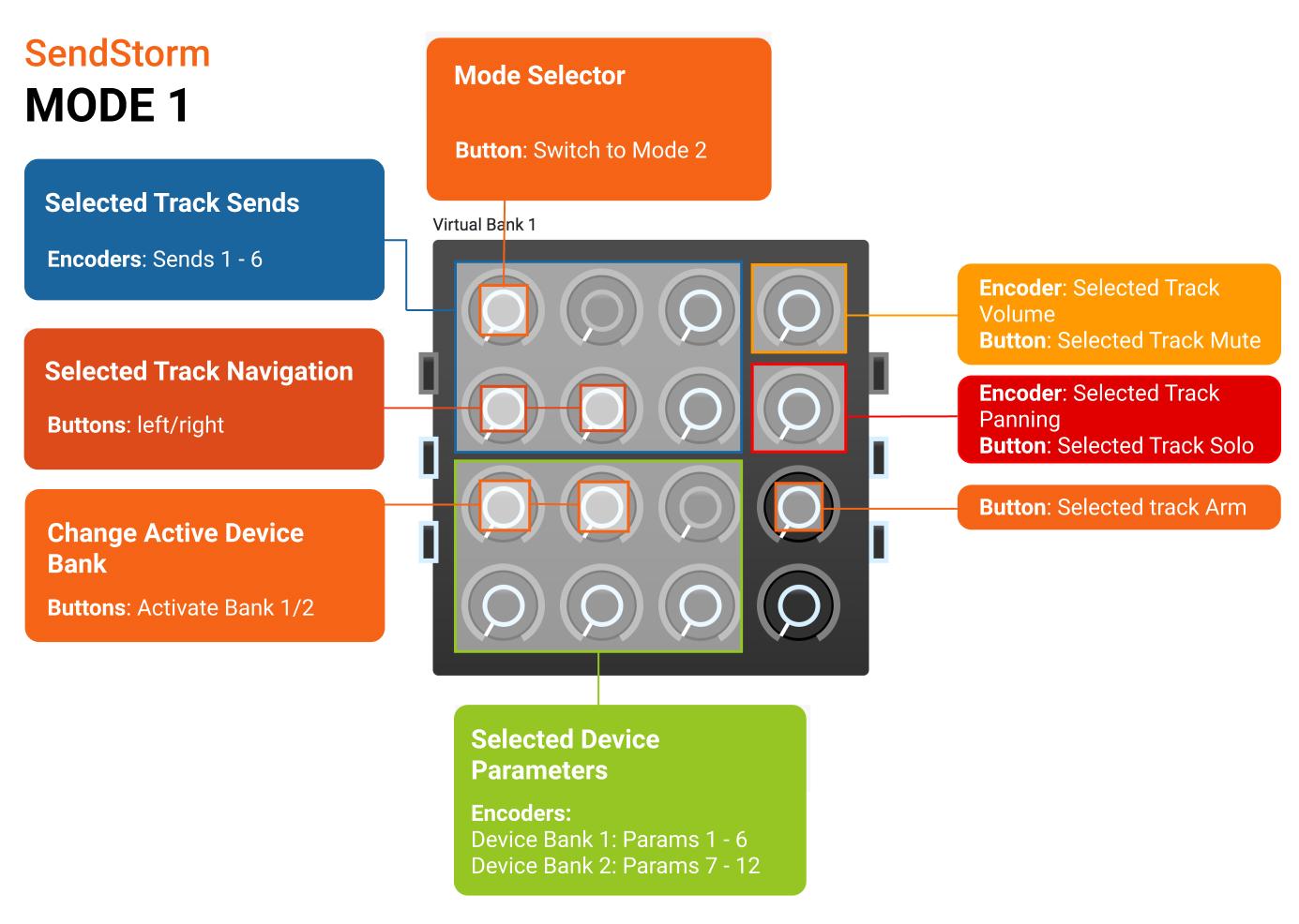 Diagram of all SendStorm Script Mode 1 controls