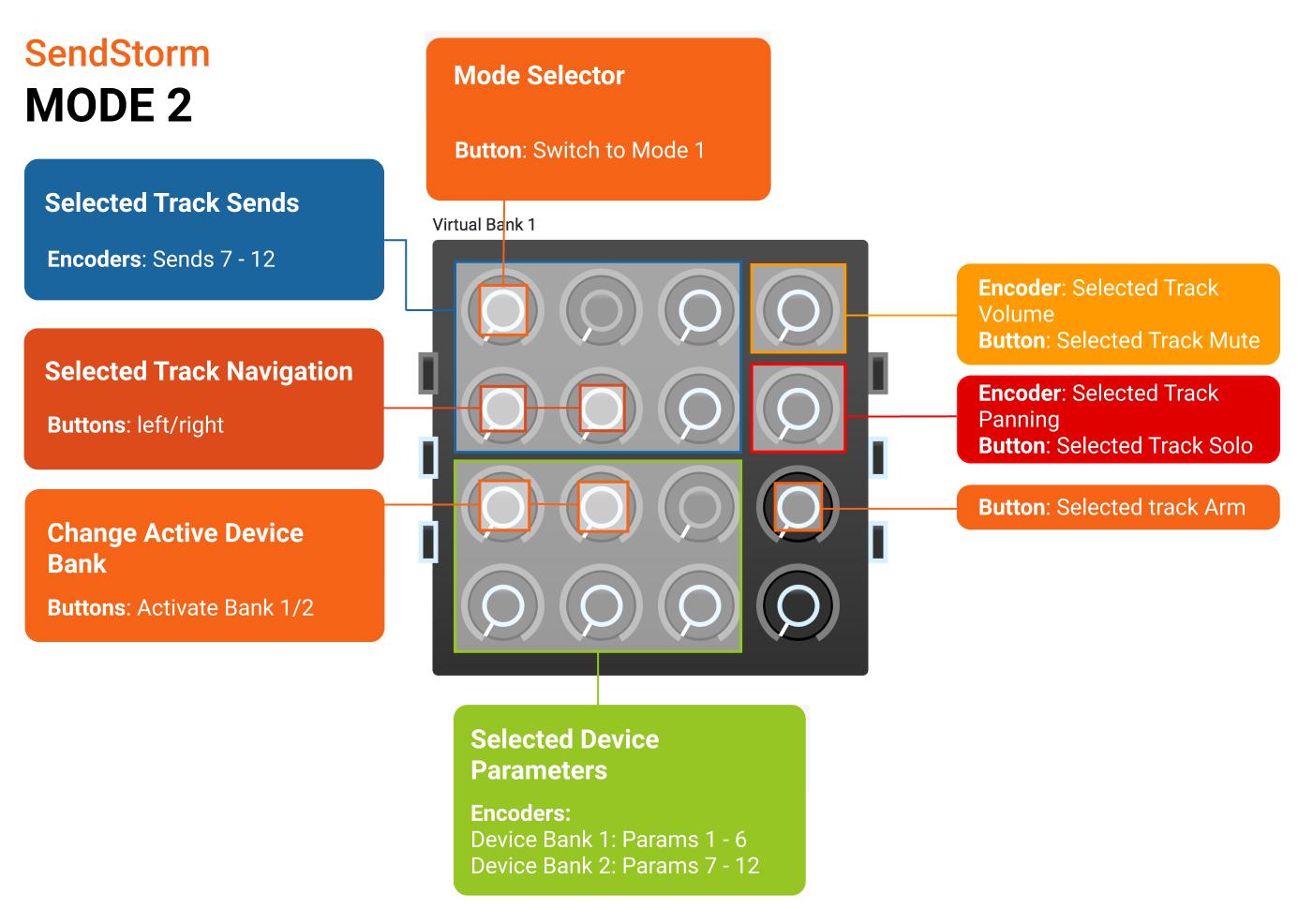 Diagram of all SendStorm Script Mode 2 controls