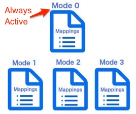 diagram displaying mode zero separately to the other modes