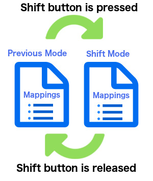 Diagram of how the shift button works